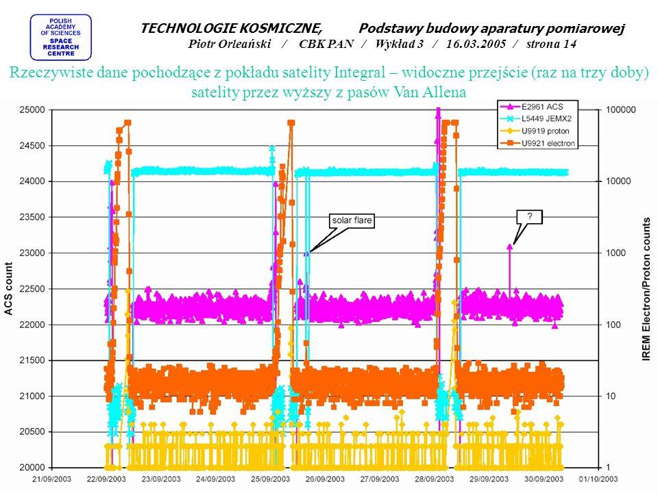 TECHNOLOGIE KOSMICZNE, Podstawy budowy aparatury pomiarowej Piotr Orleański / CBK PAN / Wykład 3 / 16.03.2005 / strona 14 Rzeczywiste dane pochodzące z pokładu satelity Integral – widoczne przejście (raz na trzy doby) satelity przez wyższy z pasów Van Allena