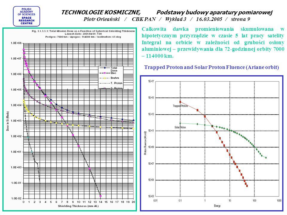 TECHNOLOGIE KOSMICZNE, Podstawy budowy aparatury pomiarowej Piotr Orleański / CBK PAN / Wykład 3 / 16.03.2005 / strona 9 Całkowita dawka promieniowania skumulowana w hipotetycznym przyrządzie w czasie 5 lat pracy satelity Integral na orbicie w zależności od grubości osłony aluminiowej – przewidywania dla 72-godzinnej orbity 7000 – 114000 km.
