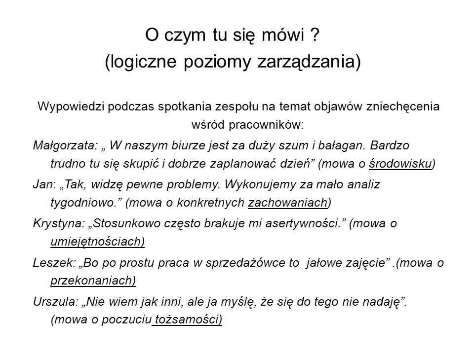 O czym tu się mówi ? (logiczne poziomy zarządzania) Wypowiedzi podczas spotkania zespołu na temat objawów zniechęcenia wśród pracowników: Małgorzata: