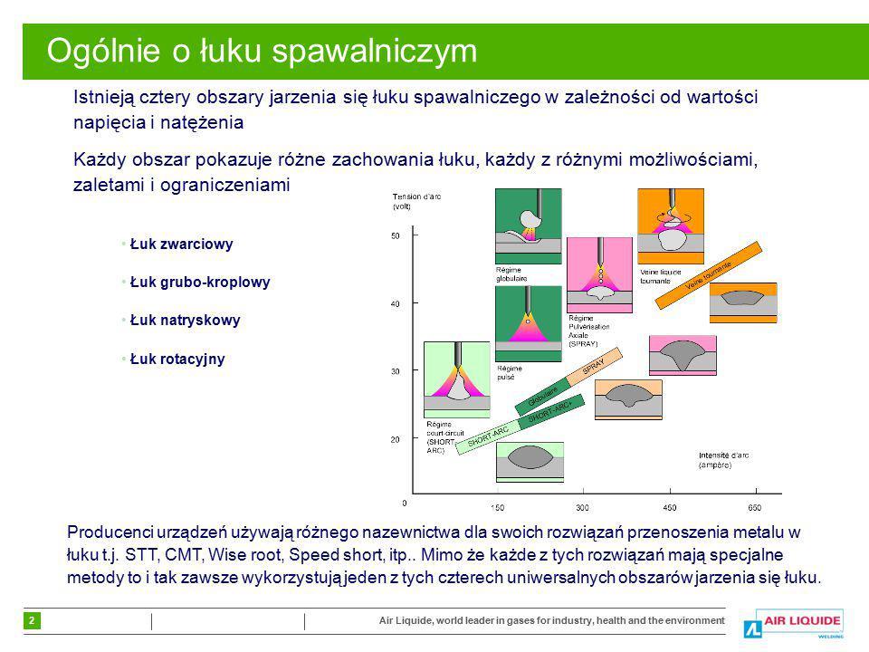 3 Air Liquide, world leader in gases for industry, health and the environment Łuk zwarciowy Opis W tym obszarze, łuk spawalniczy jest krótki, spawanie odbywa się poprzez krótkie zwarcie i wytworzona kropla metalu przenoszona jest do jeziorka spawalniczego w regularny sposób.Zachowanie Łuk stabilny i twardy, średni rozprysk Stosowany głównie Aby osiągnąć dobrą penetrację (warstwa graniowa) oraz do spawania we wszystkich pozycjach Obszar Łuku zwarciowego => Natężenie spawania od 10A do 200A => Napięcie spawania od 8V do 25V Kształt wtopienia Pozycje
