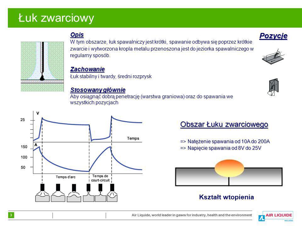 4 Air Liquide, world leader in gases for industry, health and the environment Łuk grubo-kroplowy Obszar Łuku grubo - kroplowego  Natężenie spawania od 200A do 300A  Napięcie spawania od 25V do 35V Opis W tym obszarze, łuk spawalniczy nie jest łatwy w kontroli, spawanie odbywa się poprzez krótkie zwarcie ale kropla metalu nie jest przenoszona prosto do jeziorka spawalniczego ale odbywa się to nieregularnie.Zachowanie Łuk jest niestabilny, duża ilość odprysków.