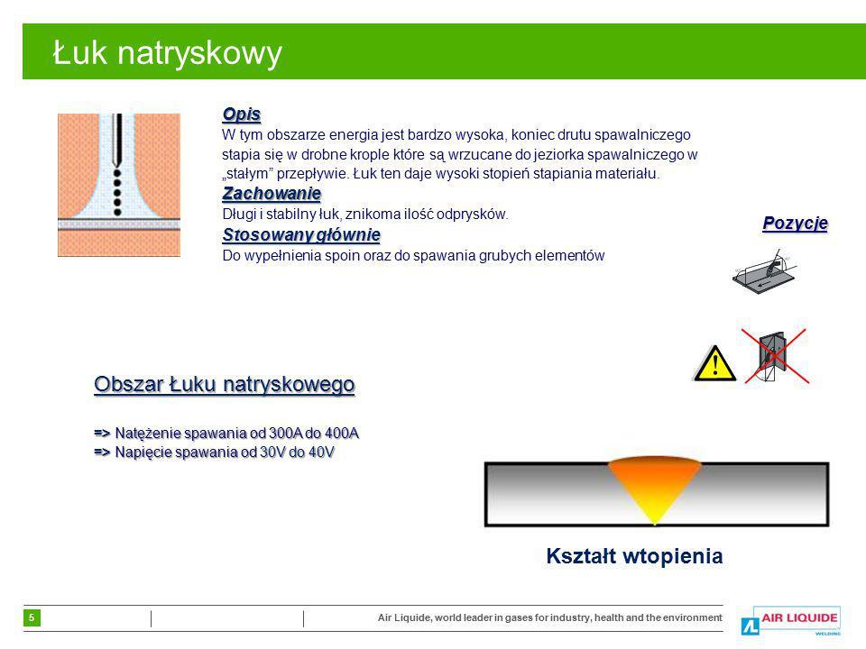 5 Air Liquide, world leader in gases for industry, health and the environment Łuk natryskowy Obszar Łuku natryskowego => Natężenie spawania od 300A do