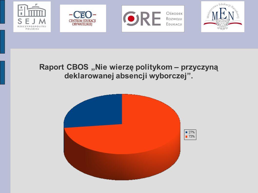 """Raport CBOS """"Nie wierzę politykom – przyczyną deklarowanej absencji wyborczej""""."""