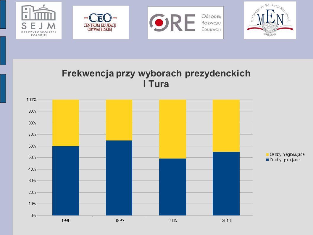 Frekwencja przy wyborach prezydenckich I Tura