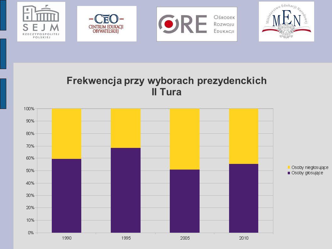 Frekwencja przy wyborach prezydenckich II Tura