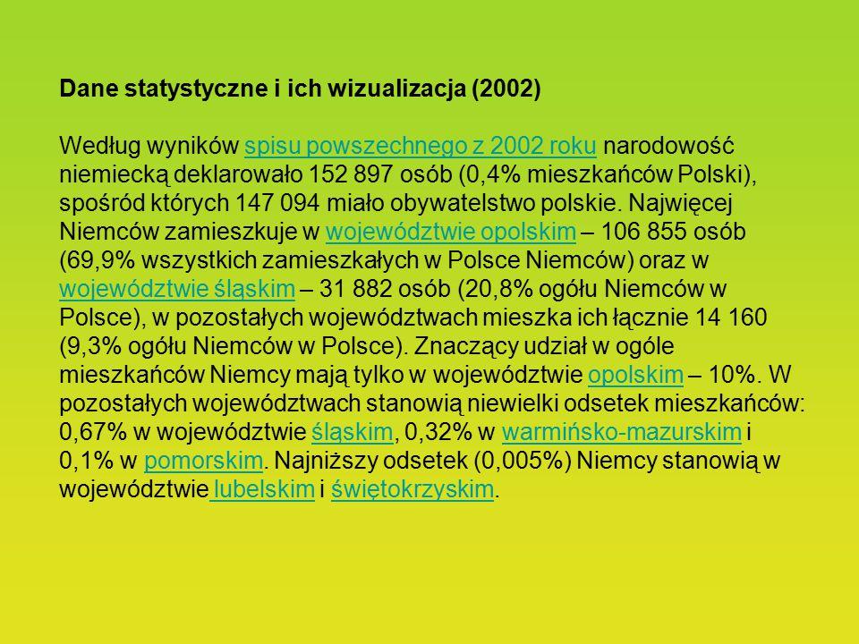 Dane statystyczne i ich wizualizacja (2002) Według wyników spisu powszechnego z 2002 roku narodowość niemiecką deklarowało 152 897 osób (0,4% mieszkańców Polski), spośród których 147 094 miało obywatelstwo polskie.