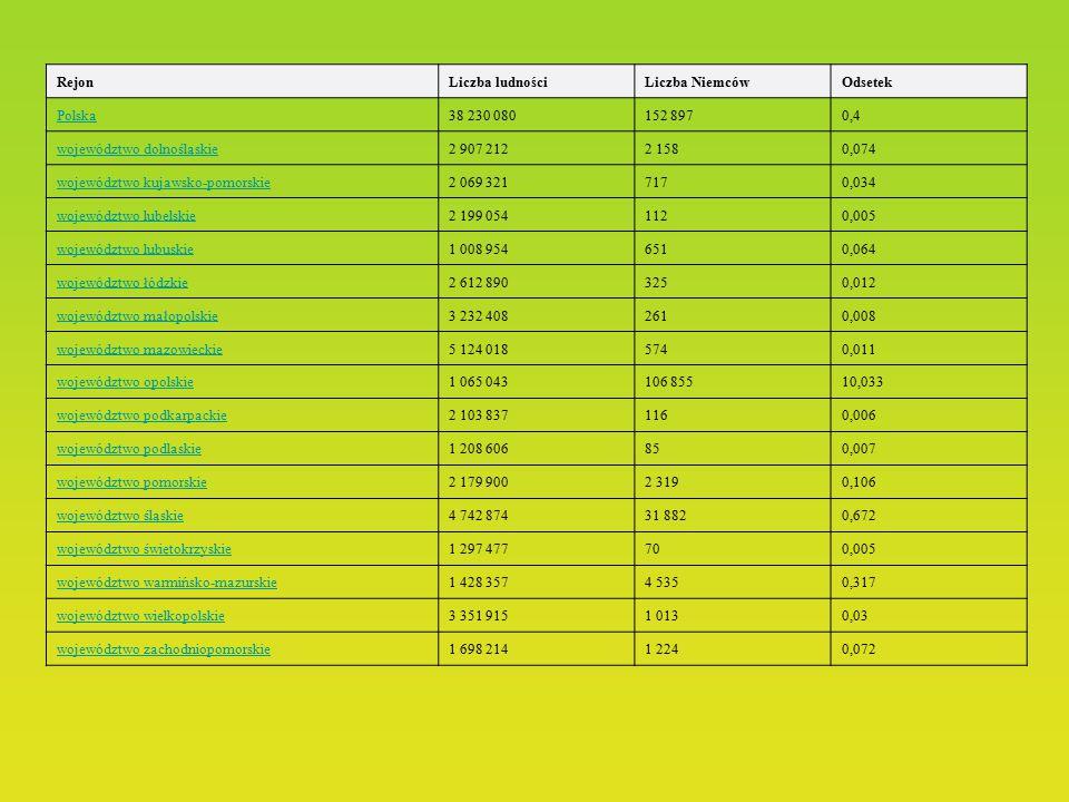 Dane statystyczne i ich wizualizacja (2002) Według wyników spisu powszechnego z 2002 roku narodowość niemiecką deklarowało 152 897 osób (0,4% mieszkań