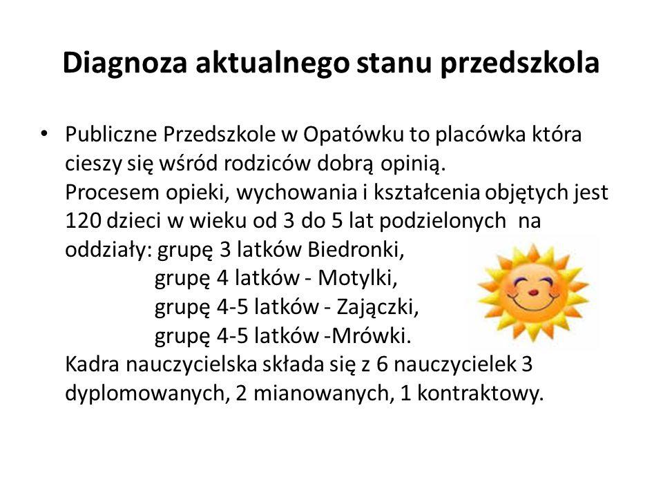 Diagnoza aktualnego stanu przedszkola Publiczne Przedszkole w Opatówku to placówka która cieszy się wśród rodziców dobrą opinią. Procesem opieki, wych