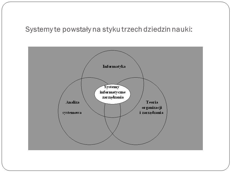 Systemy te powstały na styku trzech dziedzin nauki: