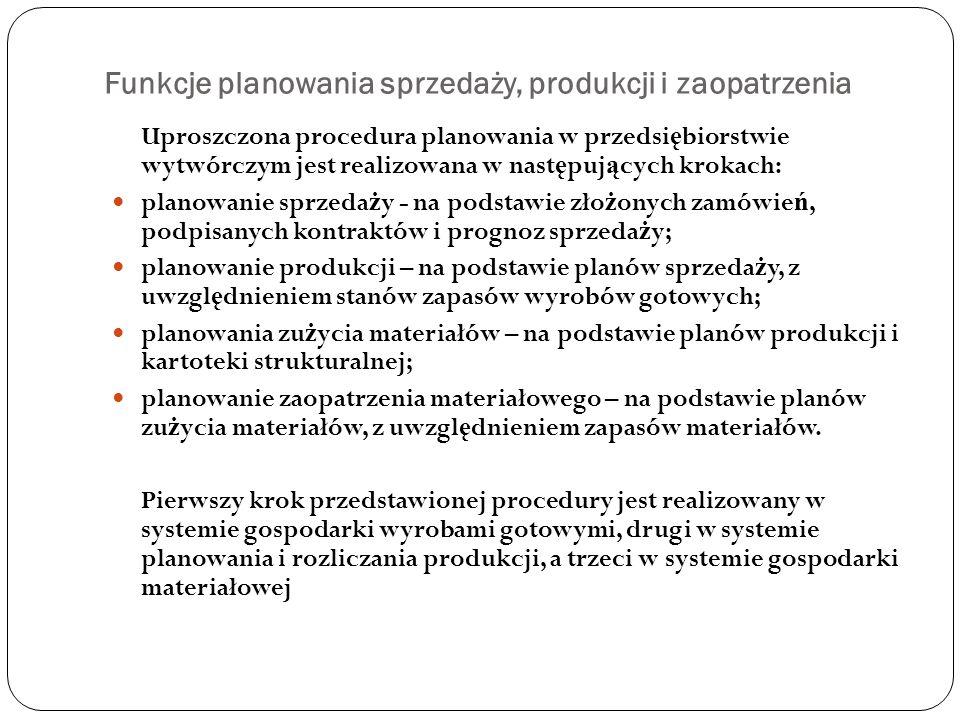Funkcje planowania sprzedaży, produkcji i zaopatrzenia Uproszczona procedura planowania w przedsi ę biorstwie wytwórczym jest realizowana w nast ę puj