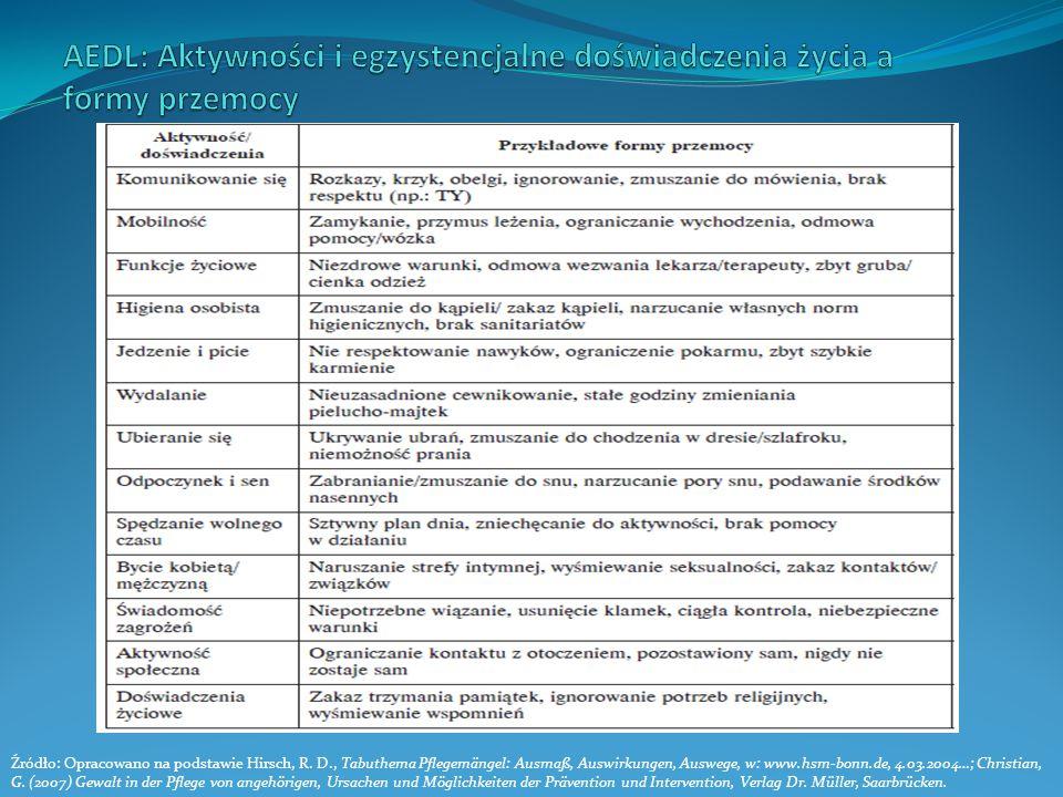Źródło: Opracowano na podstawie Hirsch, R. D., Tabuthema Pflegemängel: Ausmaß, Auswirkungen, Auswege, w: www.hsm-bonn.de, 4.03.2004…; Christian, G. (2