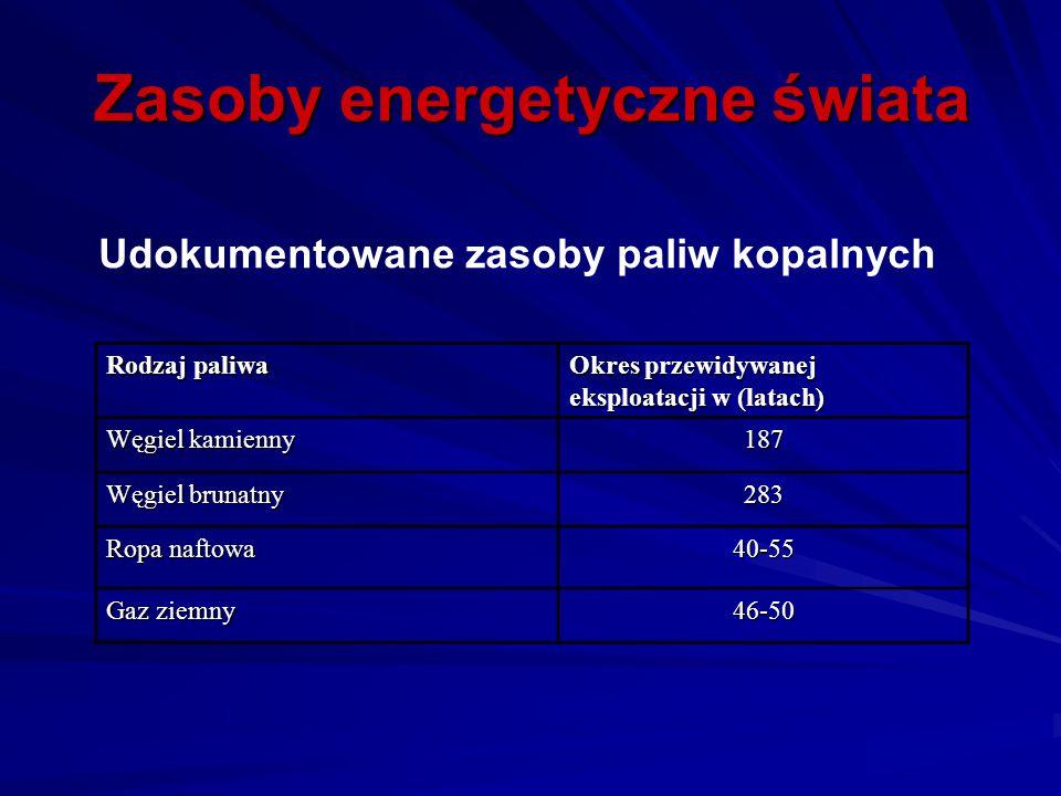 Zasoby energetyczne świata Udokumentowane zasoby paliw kopalnych Rodzaj paliwa Okres przewidywanej eksploatacji w (latach) Węgiel kamienny 187 Węgiel