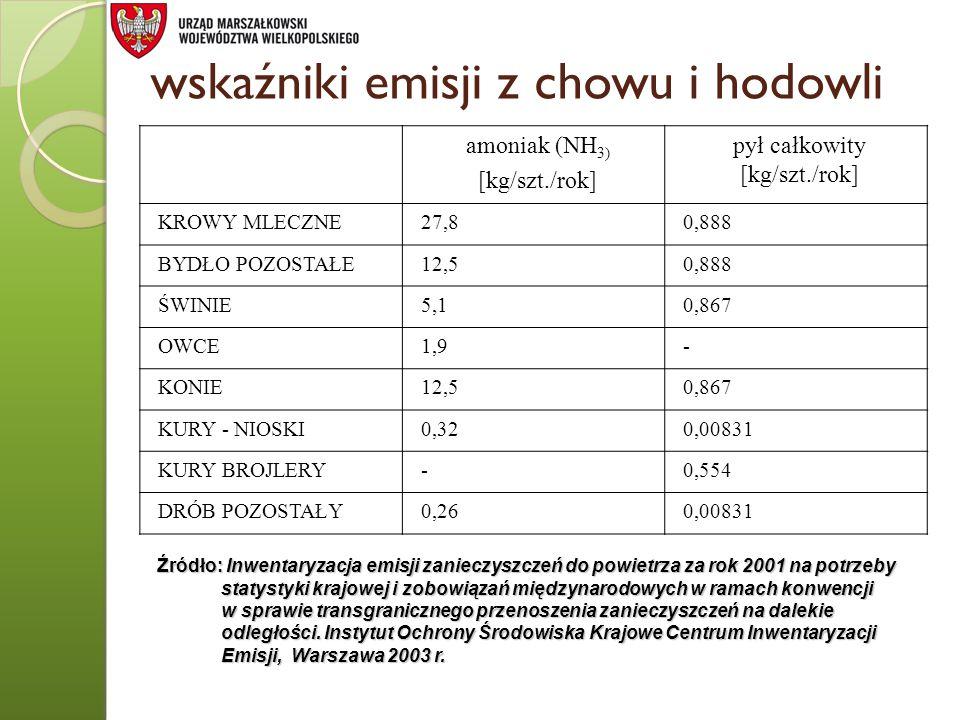 wskaźniki emisji z chowu i hodowli amoniak (NH 3) [kg/szt./rok] pył całkowity [kg/szt./rok] KROWY MLECZNE27,80,888 BYDŁO POZOSTAŁE12,50,888 ŚWINIE5,10