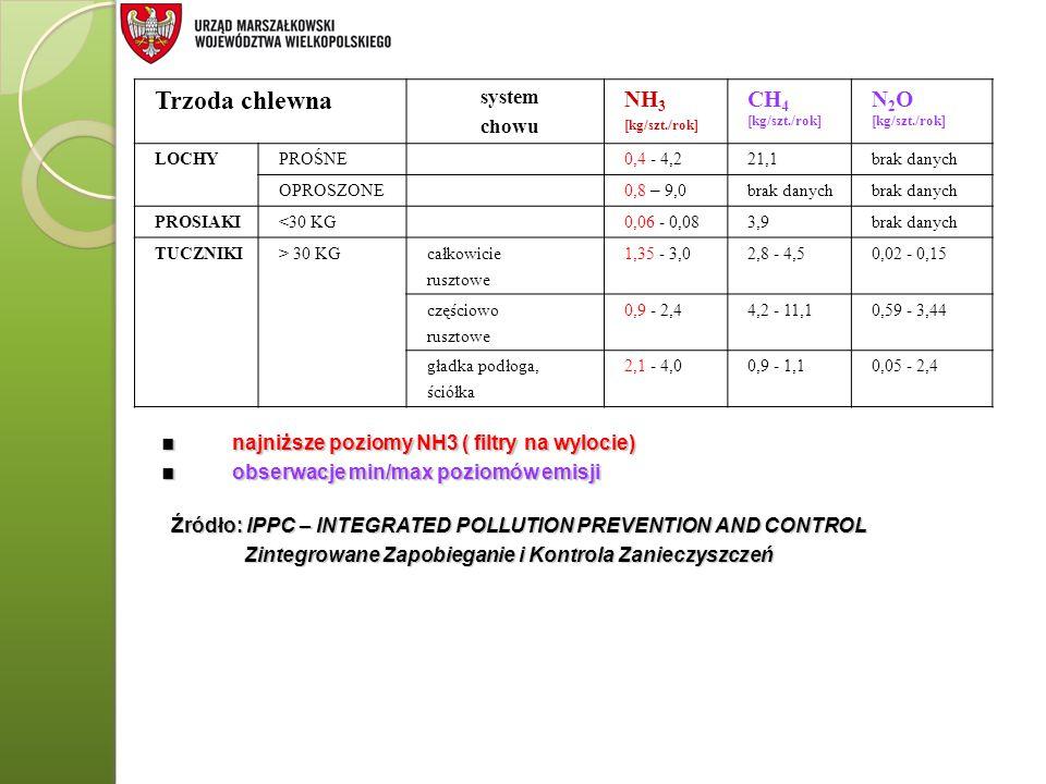 Trzoda chlewna system chowu NH 3 [kg/szt./rok] CH 4 [kg/szt./rok] N 2 O [kg/szt./rok] LOCHYPROŚNE0,4 - 4,221,1brak danych OPROSZONE 0,8 – 9,0 brak dan