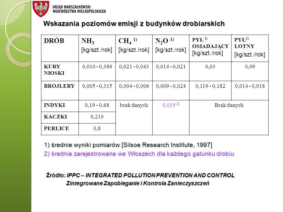 DRÓBNH 3 [kg/szt./rok] CH 4 1) [kg/szt./rok] N 2 O 1) [kg/szt./rok] PYŁ 1) OSIADAJĄCY [kg/szt./rok] PYŁ 1) LOTNY [kg/szt./rok] KURY NIOSKI 0,010 - 0,3