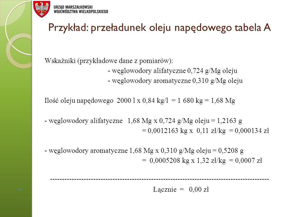 Przykład: przeładunek oleju napędowego tabela A Wskaźniki (przykładowe dane z pomiarów): - węglowodory alifatyczne 0,724 g/Mg oleju - węglowodory arom