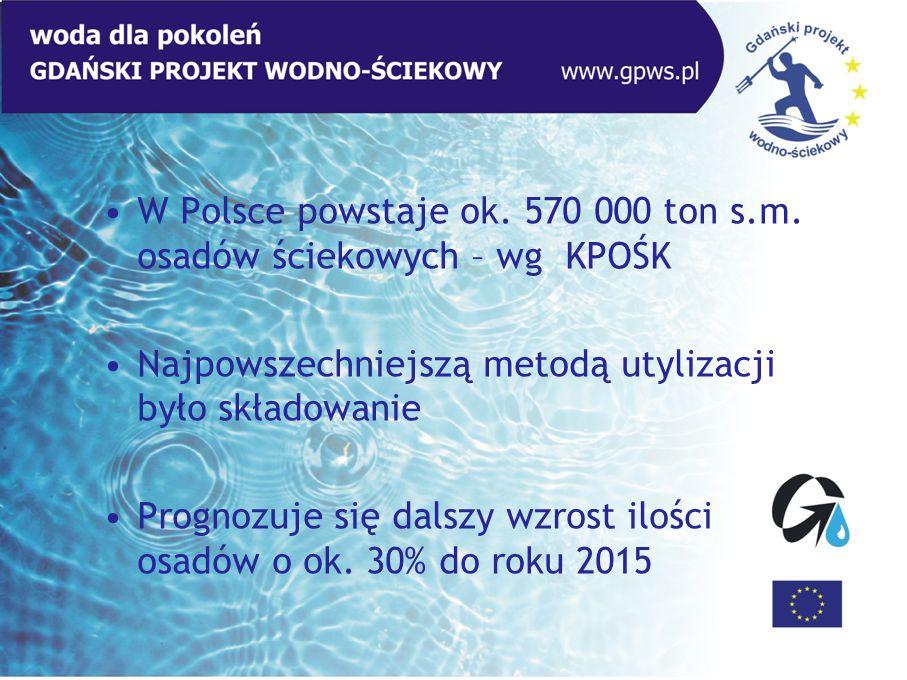 W Polsce powstaje ok. 570 000 ton s.m. osadów ściekowych – wg KPOŚK Najpowszechniejszą metodą utylizacji było składowanie Prognozuje się dalszy wzrost