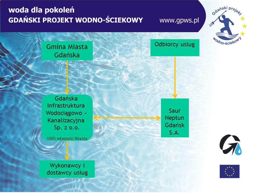 Gdańska Infrastruktura Wodociągowo – Kanalizacyjna Sp. z o.o. 100% własność Miasta Gmina Miasta Gdańska Saur Neptun Gdańsk S.A. Odbiorcy usług Wykonaw