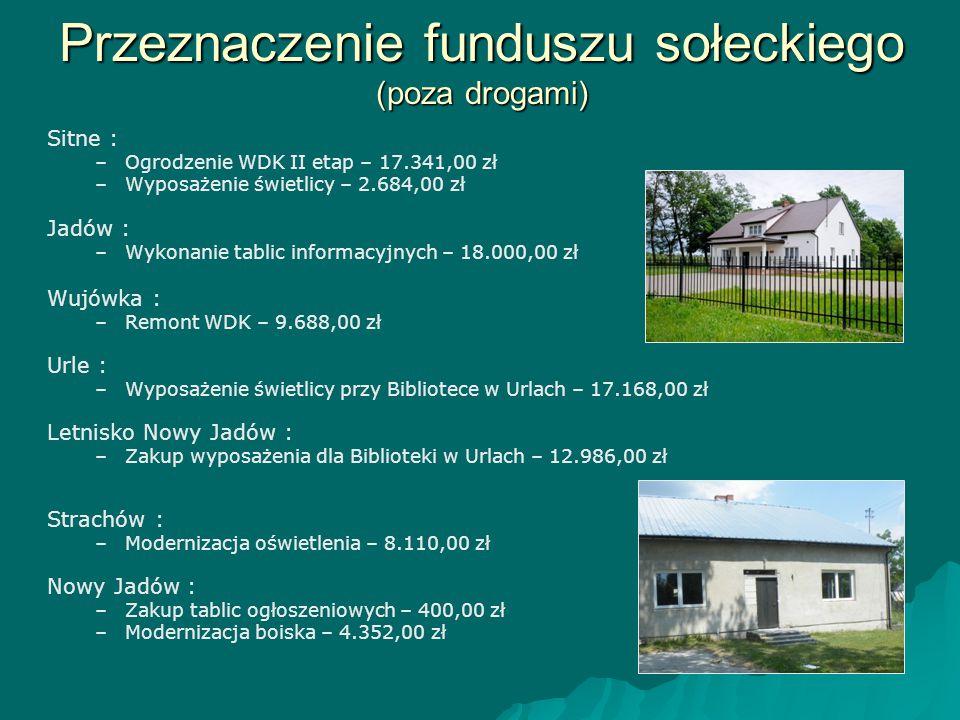 Przeznaczenie funduszu sołeckiego (poza drogami) Sitne : – –Ogrodzenie WDK II etap – 17.341,00 zł – –Wyposażenie świetlicy – 2.684,00 zł Jadów : – –Wy