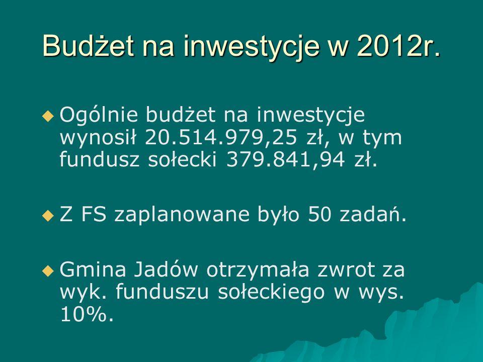 Budżet na inwestycje w 2012r.   Ogólnie budżet na inwestycje wynosił 20.514.979,25 zł, w tym fundusz sołecki 379.841,94 zł.   Z FS zaplanowane był