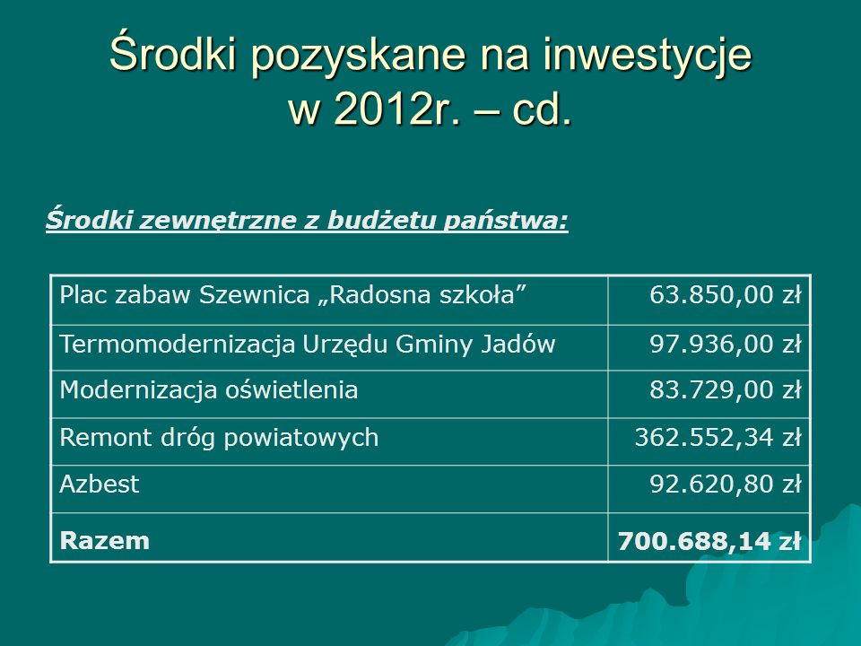 """Środki pozyskane na inwestycje w 2012r. – cd. Środki zewnętrzne z budżetu państwa: Plac zabaw Szewnica """"Radosna szkoła""""63.850,00 zł Termomodernizacja"""