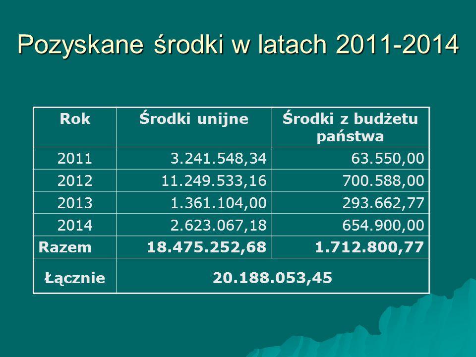 Pozyskane środki w latach 2011-2014 RokŚrodki unijneŚrodki z budżetu państwa 20113.241.548,3463.550,00 201211.249.533,16700.588,00 20131.361.104,00293