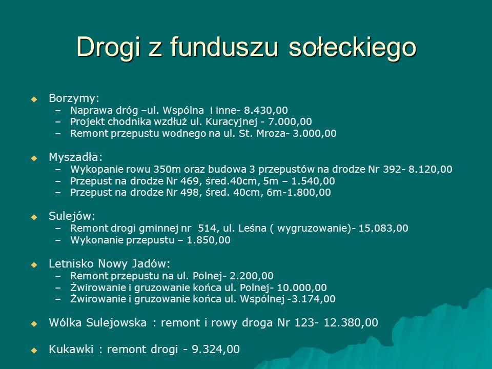Drogi z funduszu sołeckiego   Borzymy: – –Naprawa dróg –ul. Wspólna i inne- 8.430,00 – –Projekt chodnika wzdłuż ul. Kuracyjnej - 7.000,00 – –Remont