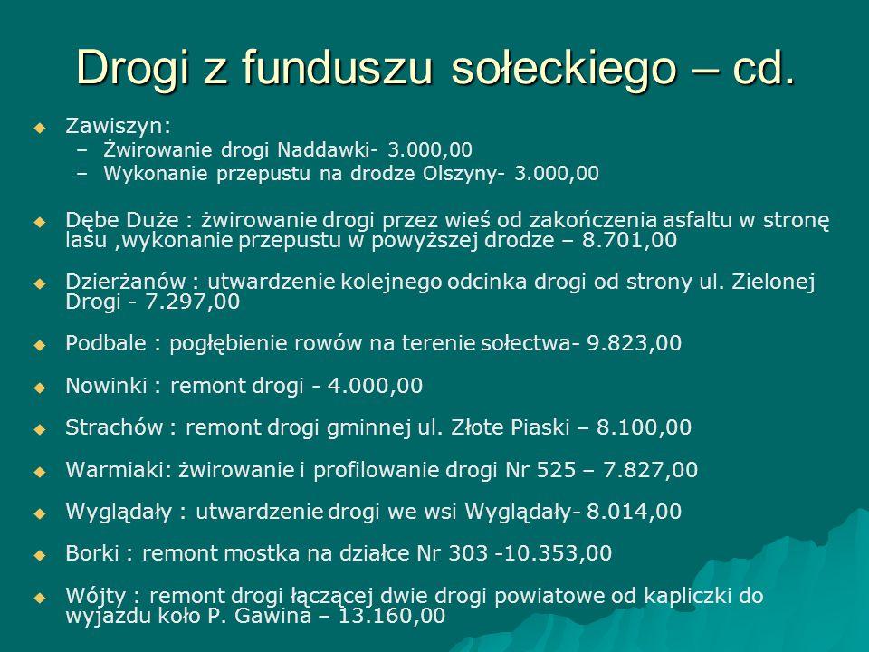 Drogi z funduszu sołeckiego – cd.   Zawiszyn: – –Żwirowanie drogi Naddawki- 3.000,00 – –Wykonanie przepustu na drodze Olszyny- 3.000,00   Dębe Duż