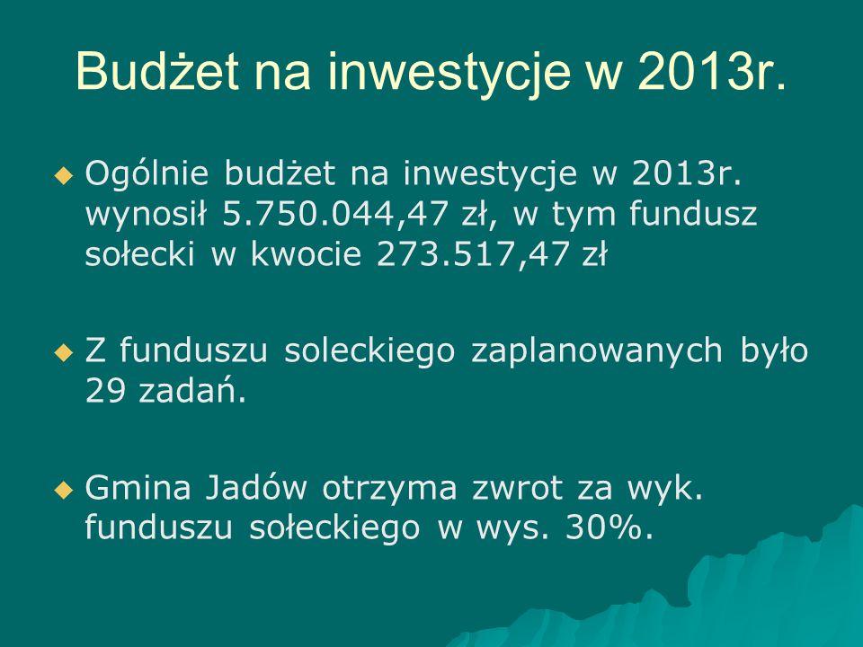 Budżet na inwestycje w 2013r.   Ogólnie budżet na inwestycje w 2013r. wynosił 5.750.044,47 zł, w tym fundusz sołecki w kwocie 273.517,47 zł   Z fu