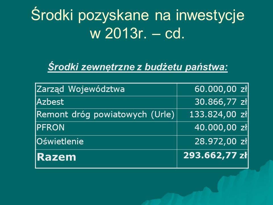 Środki pozyskane na inwestycje w 2013r. – cd. Środki zewnętrzne z budżetu państwa: Zarząd Województwa60.000,00 zł Azbest30.866,77 zł Remont dróg powia