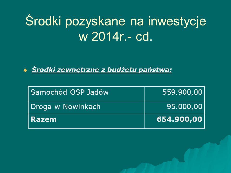Środki pozyskane na inwestycje w 2014r.- cd.   Środki zewnętrzne z budżetu państwa: Samochód OSP Jadów559.900,00 Droga w Nowinkach95.000,00 Razem654