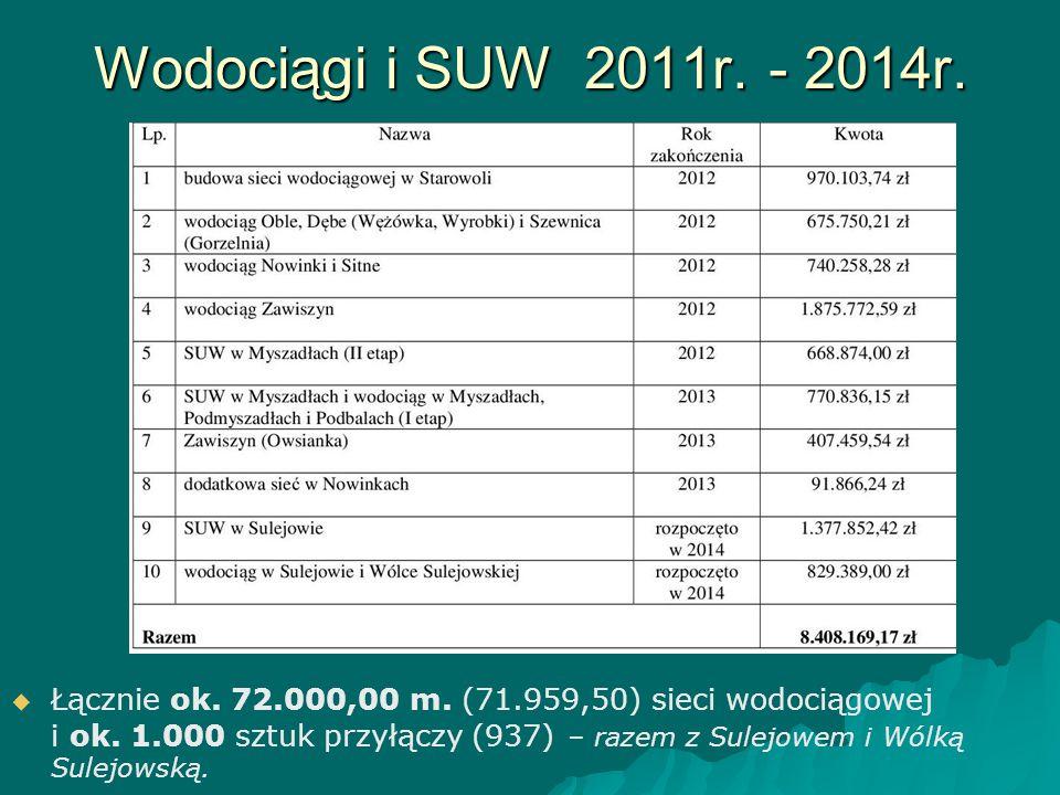 Wodociągi i SUW 2011r. - 2014r.   Łącznie ok. 72.000,00 m. (71.959,50) sieci wodociągowej i ok. 1.000 sztuk przyłączy (937) – razem z Sulejowem i Wó