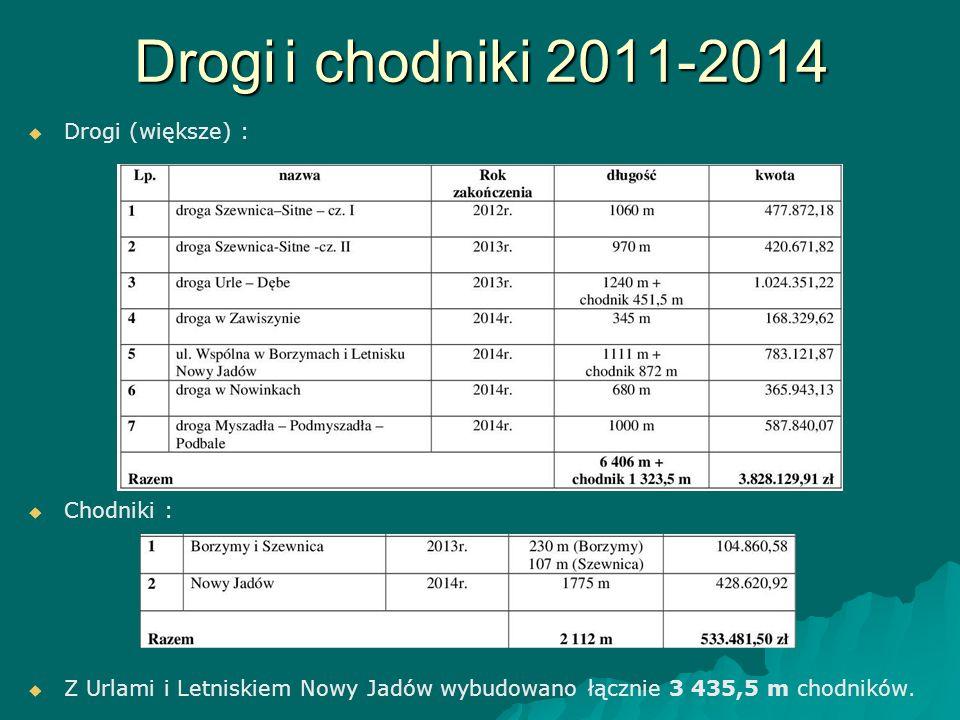Drogi i chodniki 2011-2014   Drogi (większe) :   Chodniki :   Z Urlami i Letniskiem Nowy Jadów wybudowano łącznie 3 435,5 m chodników.