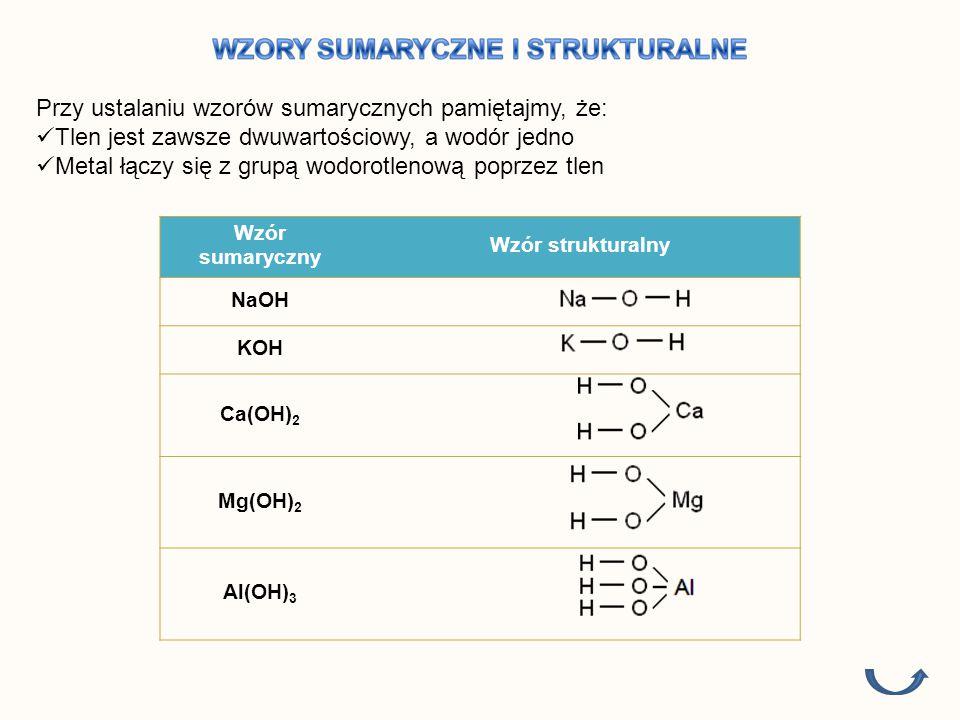 Znane wodorotlenki to przede wszystkim związki metali 1 i 2 grupy układu okresowego.