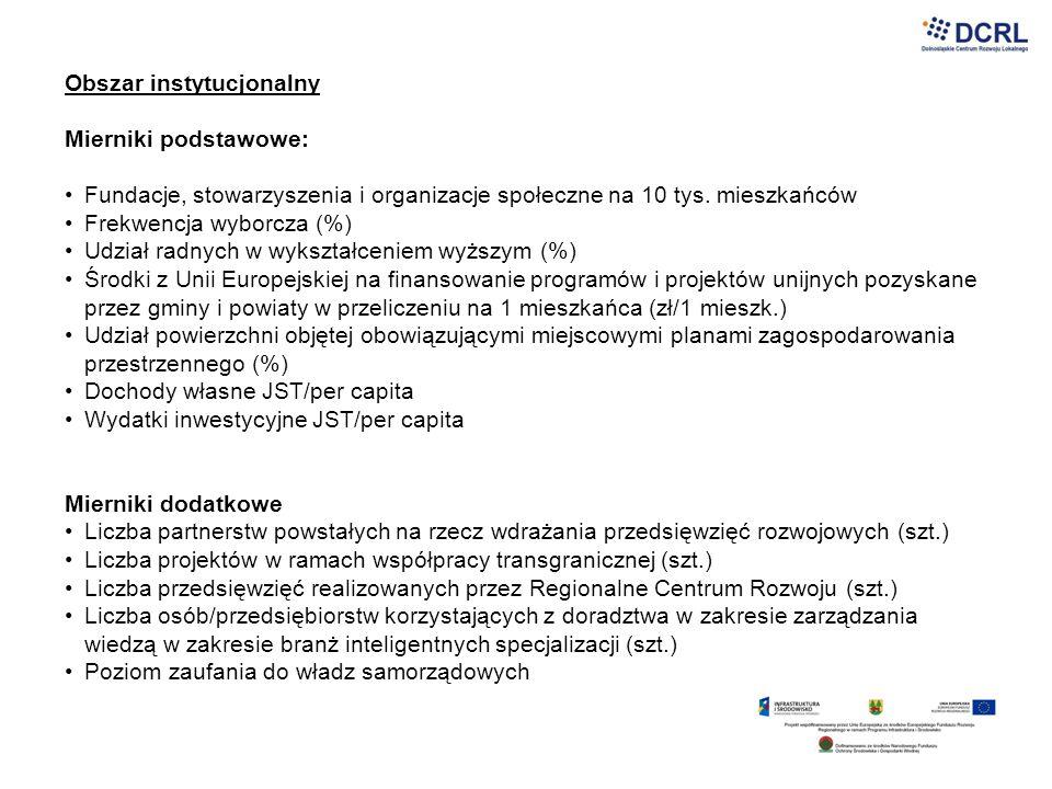 Obszar instytucjonalny Mierniki podstawowe: Fundacje, stowarzyszenia i organizacje społeczne na 10 tys. mieszkańców Frekwencja wyborcza (%) Udział rad