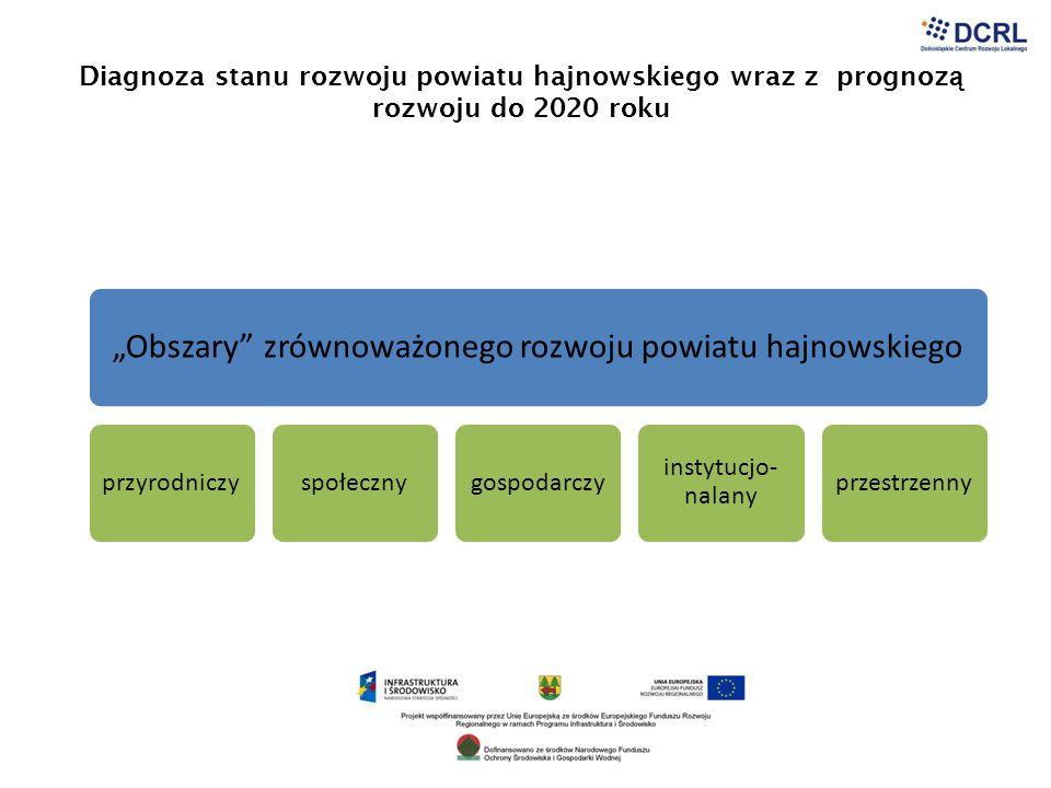 """Diagnoza stanu rozwoju powiatu hajnowskiego wraz z prognoz ą rozwoju do 2020 roku """"Obszary"""" zrównoważonego rozwoju powiatu hajnowskiego przyrodniczysp"""