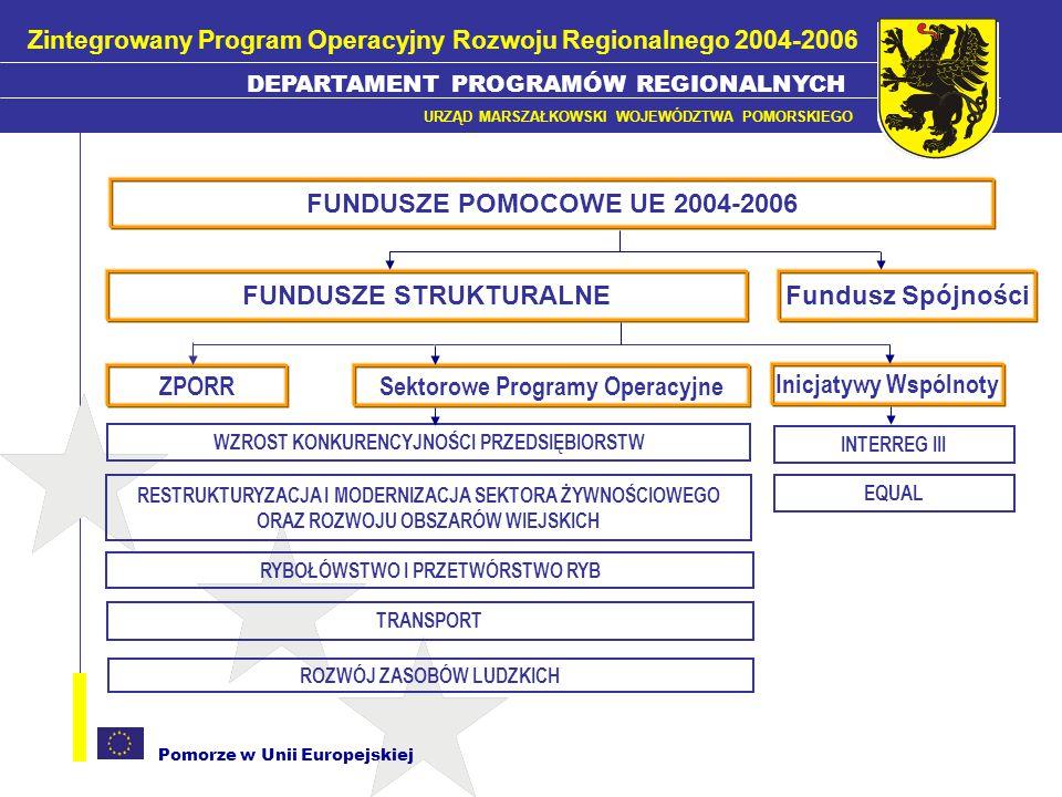 Pomorze w Unii Europejskiej Rozbudowa i modernizacja infrastruktury służącej wzmocnieniu konkurencyjności regionów Rozwój regionalnych zasobów ludzkich Rozwój lokalny Priorytety ZPORR DEPARTAMENT PROGRAMÓW REGIONALNYCH URZĄD MARSZAŁKOWSKI WOJEWÓDZTWA POMORSKIEGO Zintegrowany Program Operacyjny Rozwoju Regionalnego 2004-2006 Interwencja funduszy ERDF i ESF dla Pomorza = 159,5 mln EUR
