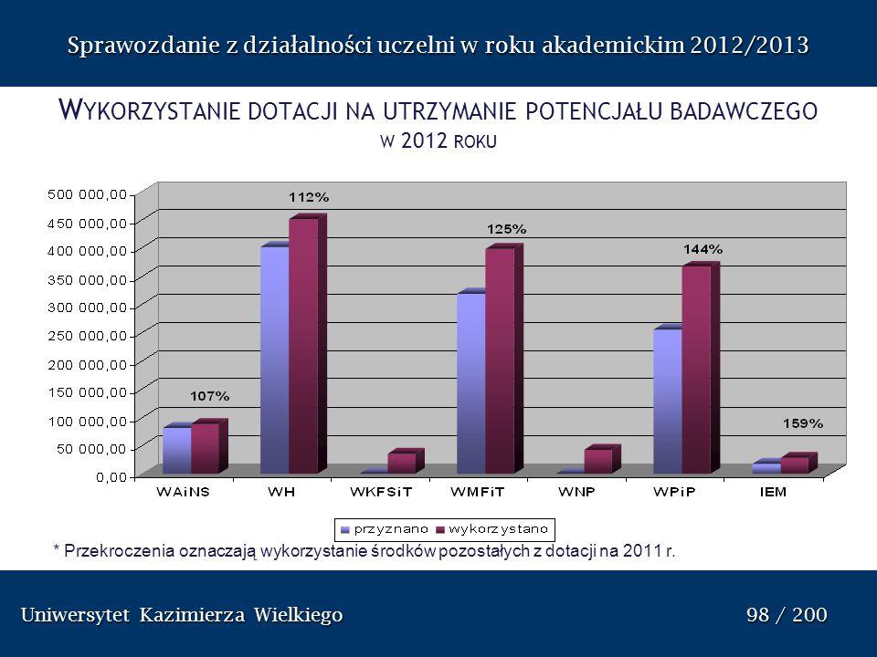 Uniwersytet Kazimierza Wielkiego 98 / 200 Uniwersytet Kazimierza Wielkiego 98 / 200 Sprawozdanie z dzia ł alno ś ci uczelni w roku akademickim 2012/20
