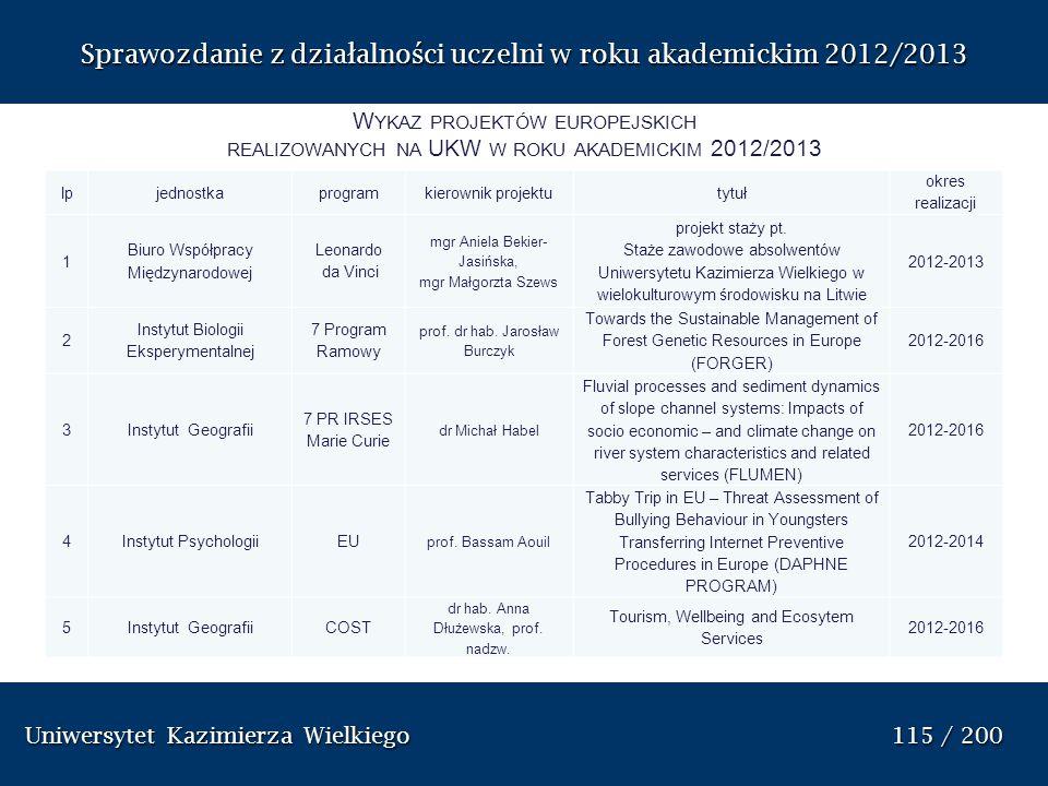 Uniwersytet Kazimierza Wielkiego 115 / 200 Uniwersytet Kazimierza Wielkiego 115 / 200 Sprawozdanie z dzia ł alno ś ci uczelni w roku akademickim 2012/