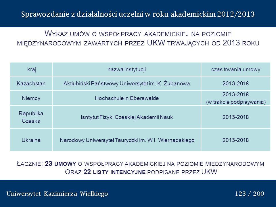 Uniwersytet Kazimierza Wielkiego 123 / 200 Uniwersytet Kazimierza Wielkiego 123 / 200 Sprawozdanie z dzia ł alno ś ci uczelni w roku akademickim 2012/