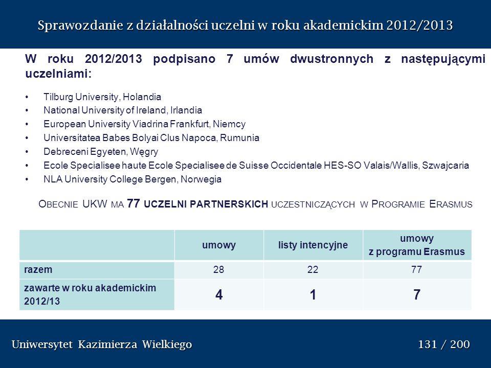 Uniwersytet Kazimierza Wielkiego 131 / 200 Uniwersytet Kazimierza Wielkiego 131 / 200 Sprawozdanie z dzia ł alno ś ci uczelni w roku akademickim 2012/