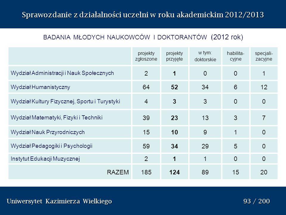 Uniwersytet Kazimierza Wielkiego 93 / 200 Uniwersytet Kazimierza Wielkiego 93 / 200 Sprawozdanie z dzia ł alno ś ci uczelni w roku akademickim 2012/20