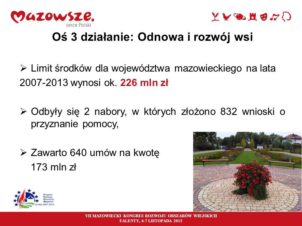 10 Oś 3 działanie: Odnowa i rozwój wsi  Limit środków dla województwa mazowieckiego na lata 2007-2013 wynosi ok. 226 mln zł  Odbyły się 2 nabory, w