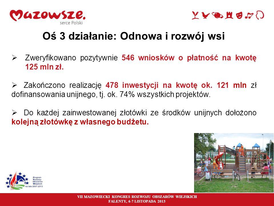 13 Oś 3 działanie: Odnowa i rozwój wsi  Zweryfikowano pozytywnie 546 wniosków o płatność na kwotę 125 mln zł.  Zakończono realizację 478 inwestycji