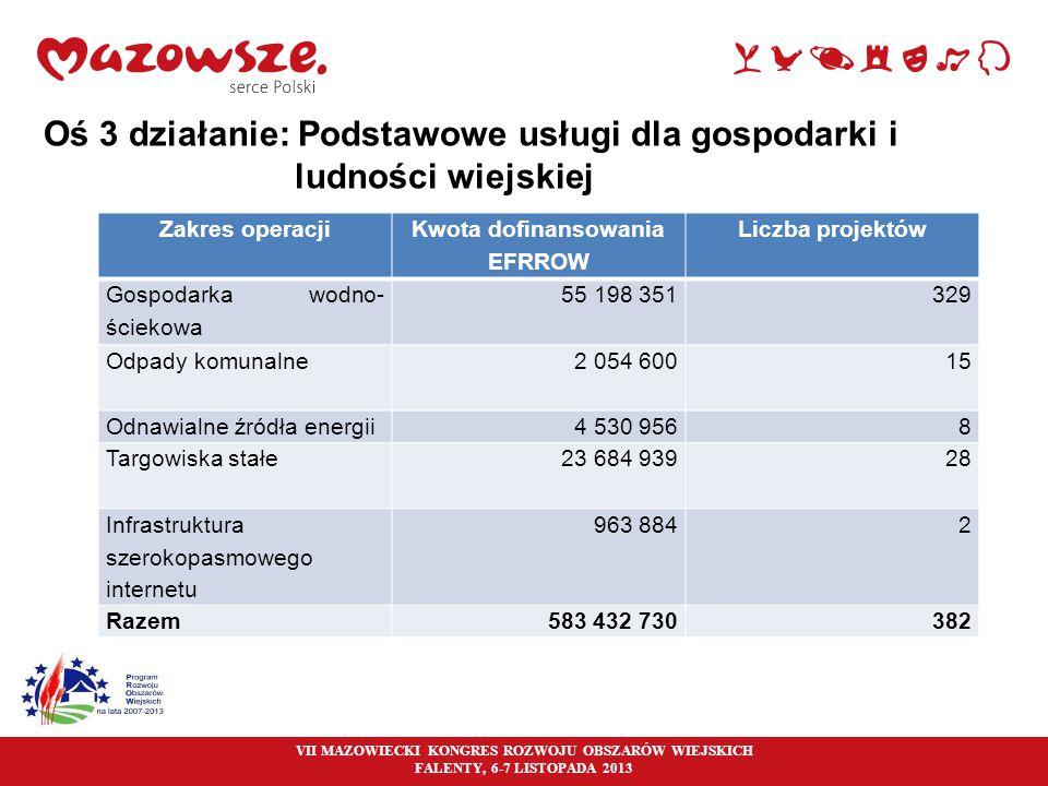 23 Oś 3 działanie: Podstawowe usługi dla gospodarki i ludności wiejskiej Zakres operacji Kwota dofinansowania EFRROW Liczba projektów Gospodarka wodno
