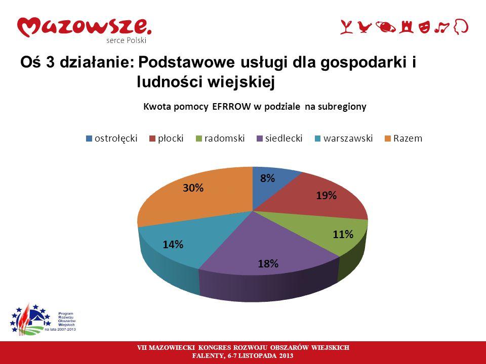 24 Oś 3 działanie: Podstawowe usługi dla gospodarki i ludności wiejskiej VII MAZOWIECKI KONGRES ROZWOJU OBSZARÓW WIEJSKICH FALENTY, 6-7 LISTOPADA 2013