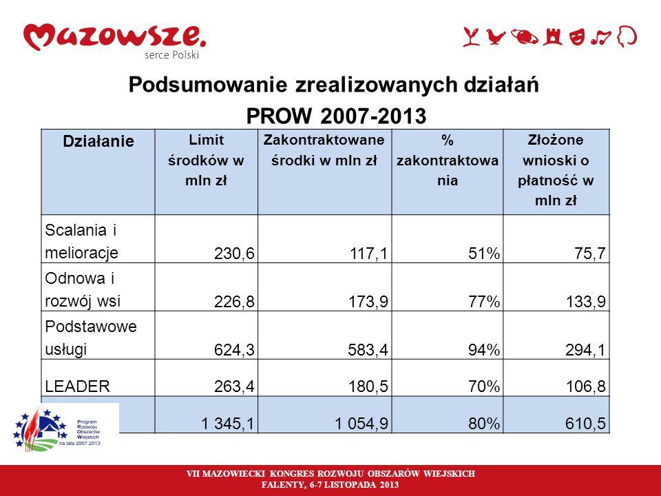 33 Podsumowanie zrealizowanych działań PROW 2007-2013 VII MAZOWIECKI KONGRES ROZWOJU OBSZARÓW WIEJSKICH FALENTY, 6-7 LISTOPADA 2013 Działanie Limit śr