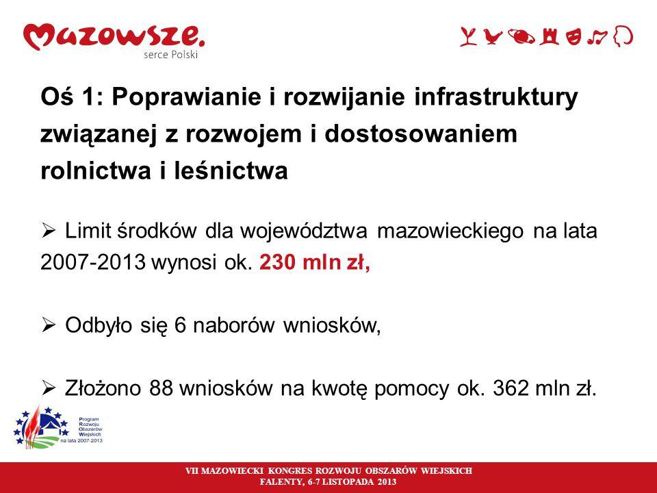 4 Oś 1: Poprawianie i rozwijanie infrastruktury związanej z rozwojem i dostosowaniem rolnictwa i leśnictwa  Limit środków dla województwa mazowieckie