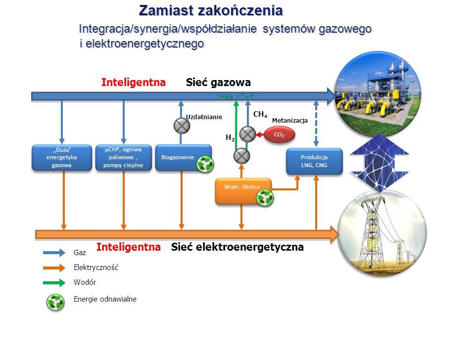 Zamiast zakończenia Integracja/synergia/współdziałanie systemów gazowego i elektroenergetycznego Zamiast zakończenia Integracja/synergia/współdziałani