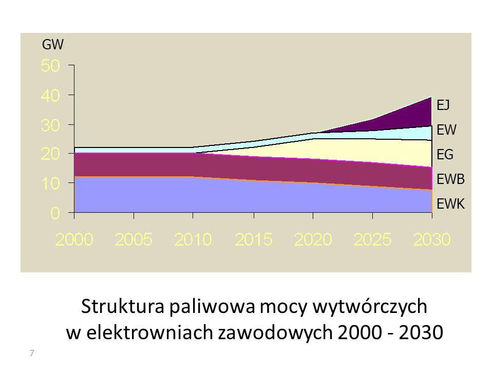 7 Struktura paliwowa mocy wytwórczych w elektrowniach zawodowych 2000 - 2030 GW EJ EW EG EWB EWK
